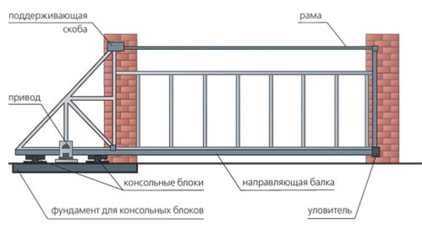 Механизм для ворот своими руками